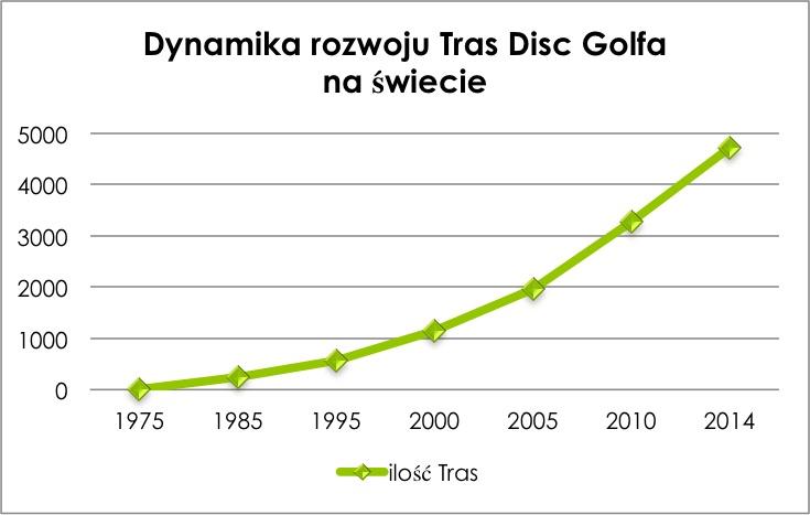 Dynamika rozwoju tras disc golf na świecie